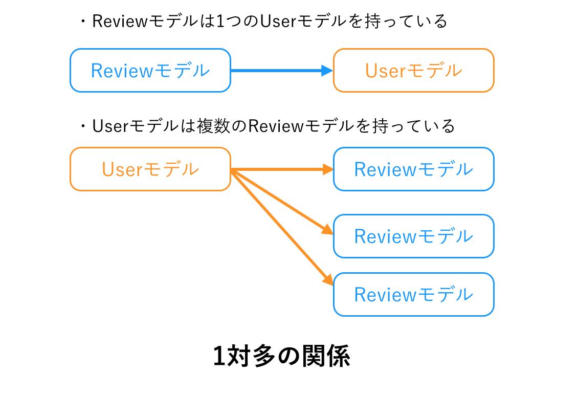 ReviewモデルとUserモデルのアソシエーション